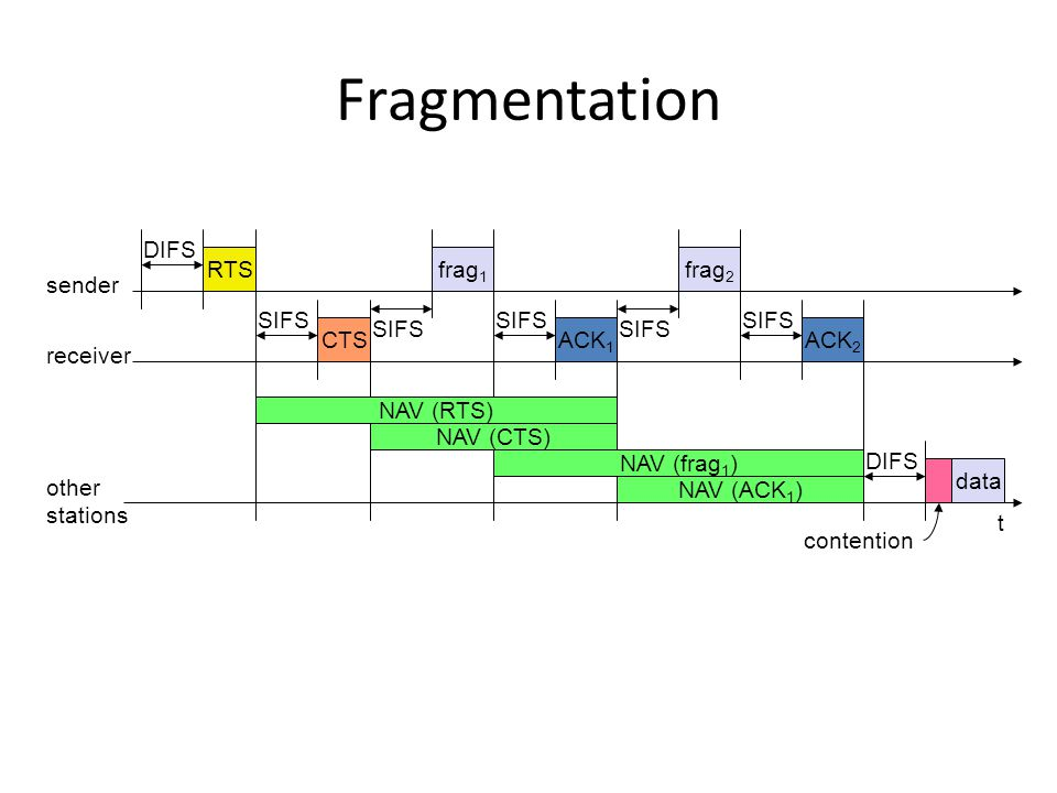 Fragmentation t SIFS DIFS data ACK 1 other stations receiver sender frag 1 DIFS contention RTS CTS SIFS NAV (RTS) NAV (CTS) NAV (frag 1 ) NAV (ACK 1 ) SIFS ACK 2 frag 2 SIFS