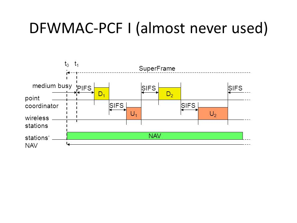 DFWMAC-PCF I (almost never used) PIFS stations' NAV wireless stations point coordinator D1D1 U1U1 SIFS NAV SIFS D2D2 U2U2 SuperFrame t0t0 medium busy t1t1