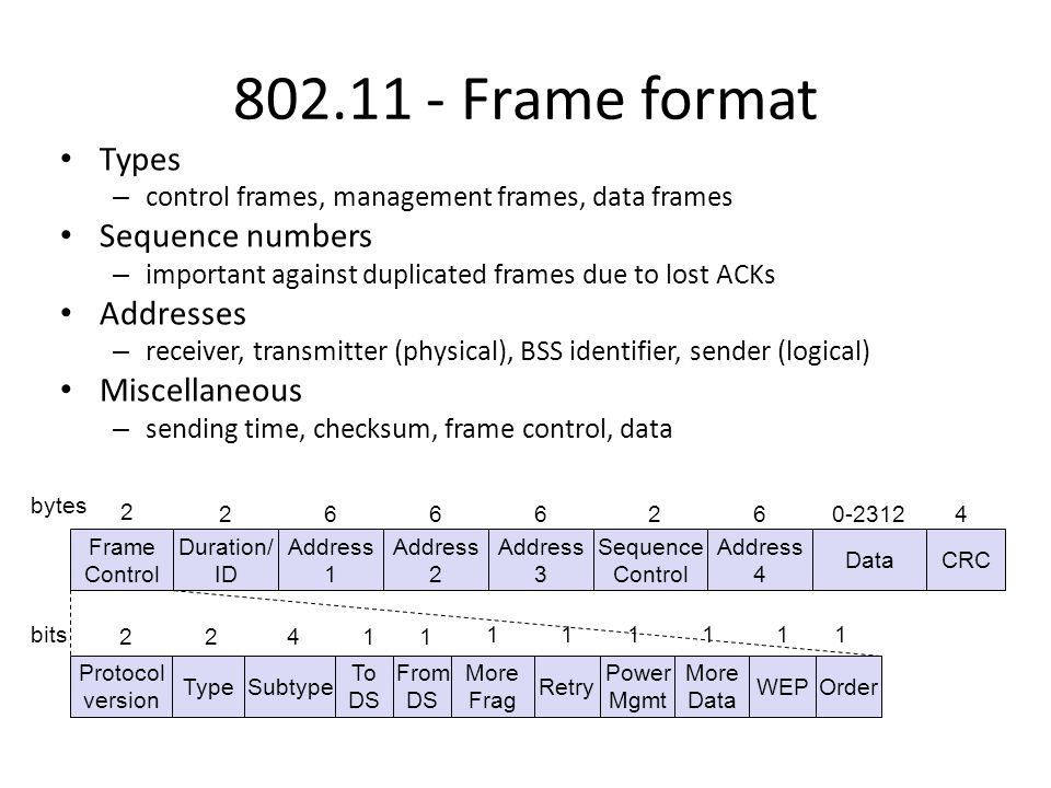 802.11 - Frame format Types – control frames, management frames, data frames Sequence numbers – important against duplicated frames due to lost ACKs Addresses – receiver, transmitter (physical), BSS identifier, sender (logical) Miscellaneous – sending time, checksum, frame control, data Frame Control Duration/ ID Address 1 Address 2 Address 3 Sequence Control Address 4 DataCRC 2 26666240-2312 bytes Protocol version TypeSubtype To DS More Frag Retry Power Mgmt More Data WEP 2241 From DS 1 Order bits111111