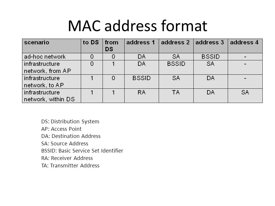 MAC address format DS: Distribution System AP: Access Point DA: Destination Address SA: Source Address BSSID: Basic Service Set Identifier RA: Receiver Address TA: Transmitter Address