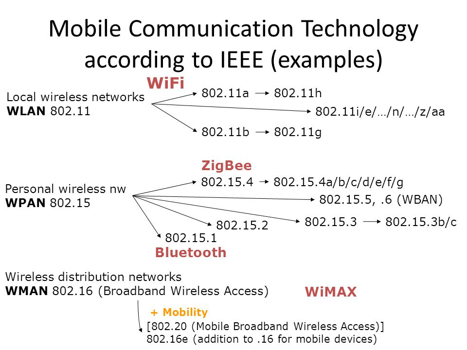 Mobile Communication Technology according to IEEE (examples) Local wireless networks WLAN 802.11 802.11a 802.11b 802.11i/e/…/n/…/z/aa 802.11g WiFi 802.11h Personal wireless nw WPAN 802.15 802.15.4 802.15.1 802.15.2 Bluetooth 802.15.4a/b/c/d/e/f/g ZigBee 802.15.3 Wireless distribution networks WMAN 802.16 (Broadband Wireless Access) [802.20 (Mobile Broadband Wireless Access)] 802.16e (addition to.16 for mobile devices) + Mobility WiMAX 802.15.3b/c 802.15.5,.6 (WBAN)