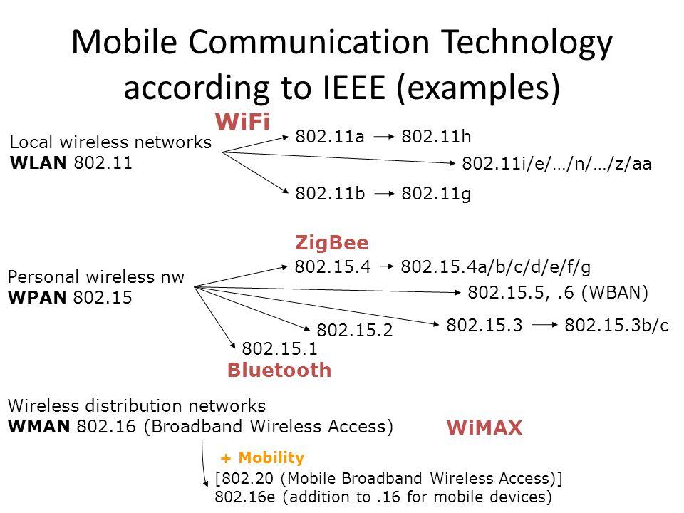 DFWMAC-PCF II t stations' NAV wireless stations point coordinator D3D3 NAV PIFS D4D4 U4U4 SIFS CF end contention period contention free period t2t2 t3t3 t4t4