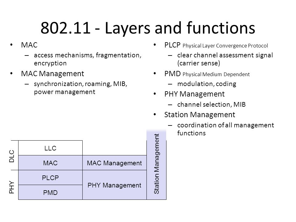 802.11 - Layers and functions MAC – access mechanisms, fragmentation, encryption MAC Management – synchronization, roaming, MIB, power management PLCP Physical Layer Convergence Protocol – clear channel assessment signal (carrier sense) PMD Physical Medium Dependent – modulation, coding PHY Management – channel selection, MIB Station Management – coordination of all management functions PMD PLCP MAC LLC MAC Management PHY Management PHY DLC Station Management