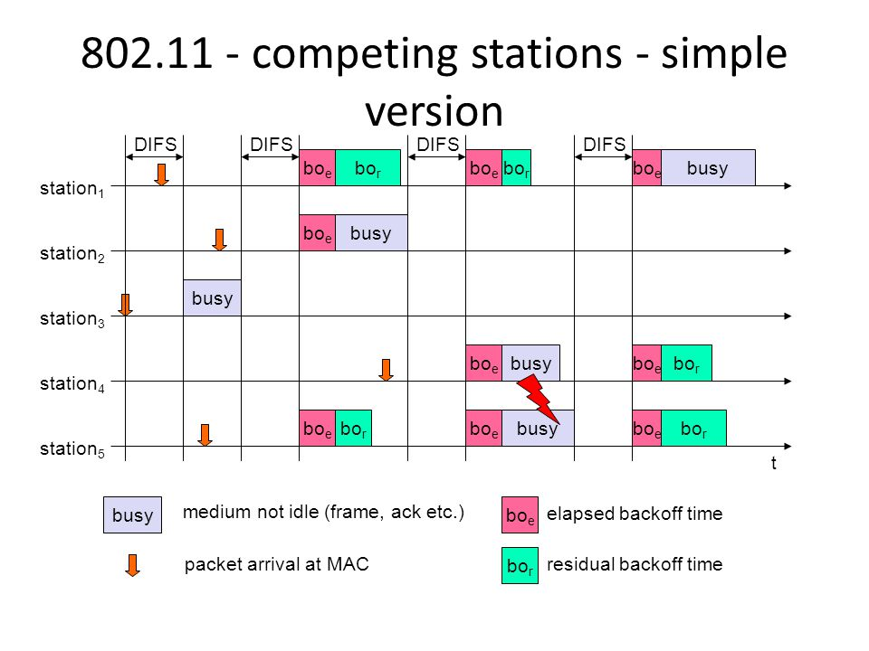 competing stations - simple version t busy bo e station 1 station 2 station 3 station 4 station 5 packet arrival at MAC DIFS bo e busy elapsed backoff time bo r residual backoff time busy medium not idle (frame, ack etc.) bo r DIFS bo e bo r DIFS busy DIFS bo e busy bo e bo r
