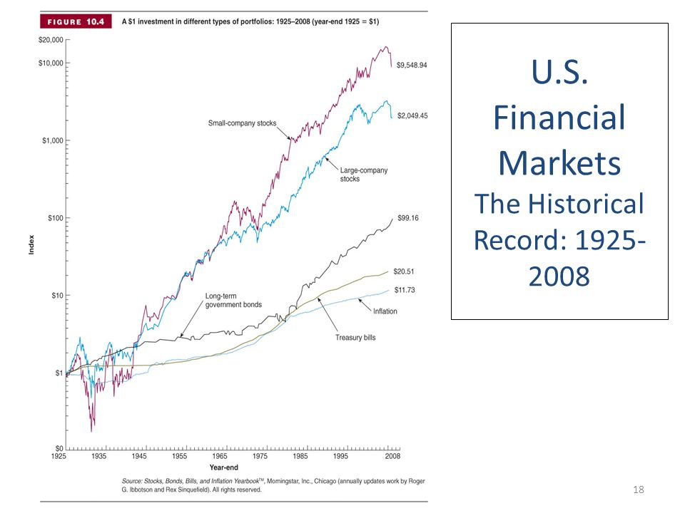 U.S. Financial Markets The Historical Record: 1925- 2008 18