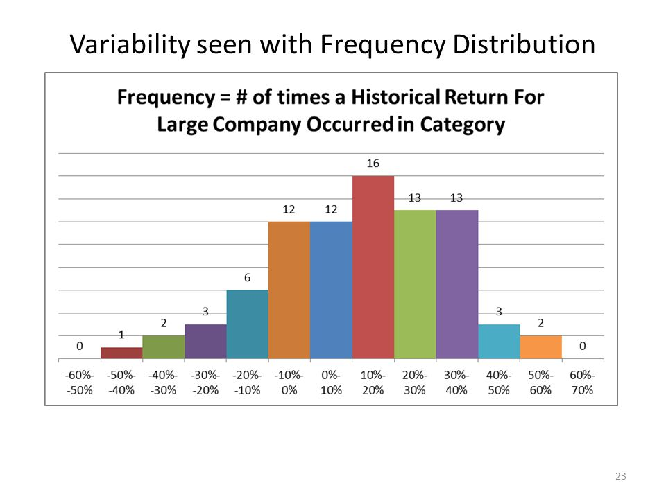 Variability seen with Frequency Distribution 23