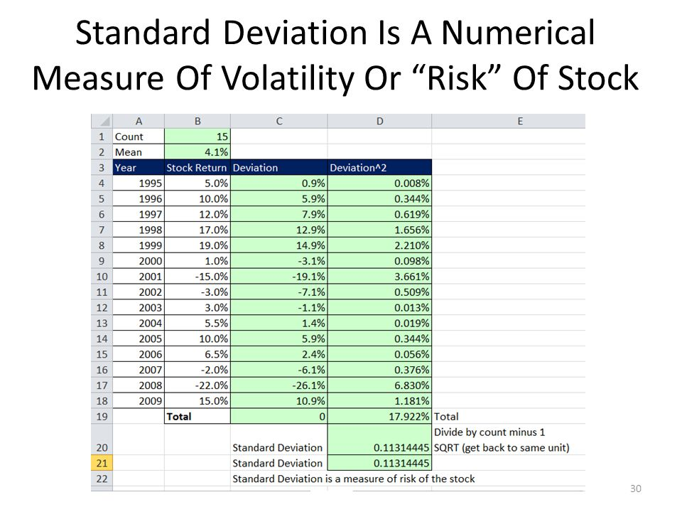 "Standard Deviation Is A Numerical Measure Of Volatility Or ""Risk"" Of Stock 30"