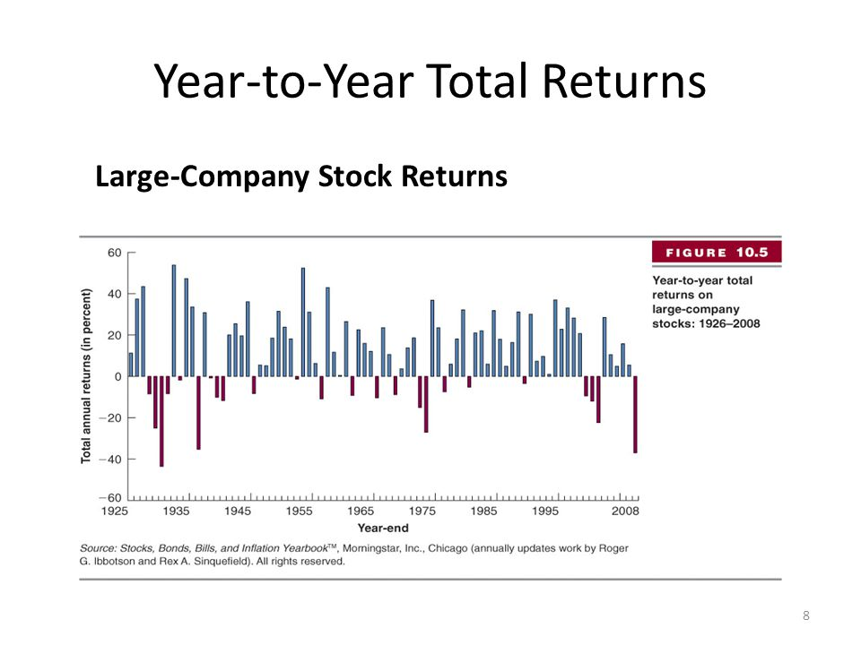 Year-to-Year Total Returns Large-Company Stock Returns 8