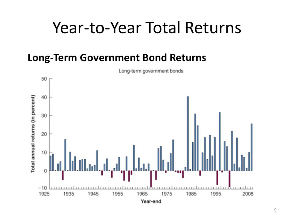 Year-to-Year Total Returns Long-Term Government Bond Returns 20