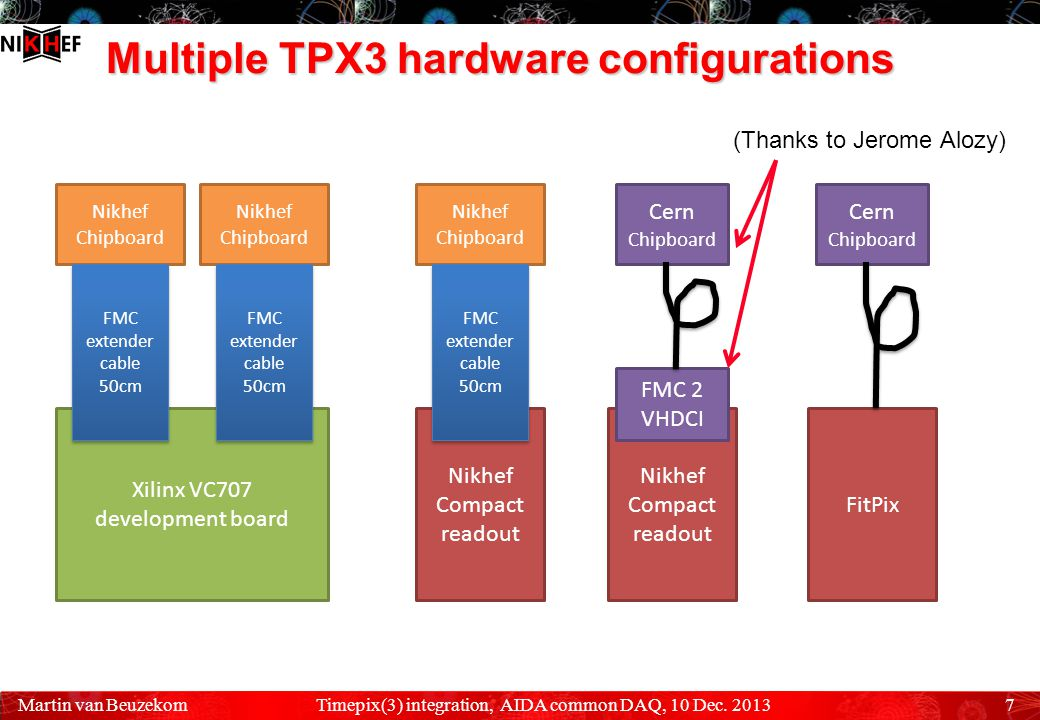 Data acquisition  To run at high speed, each SPIDR needs its own DAQ PC A single timepix3 at max.