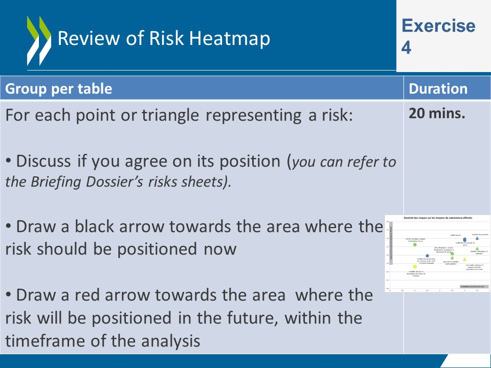 Review of Risk Heatmap Exercise 4 Group per tableDuration For each point or triangle representing a risk: Discuss if you agree on its position ( you can refer to the Briefing Dossier's risks sheets).