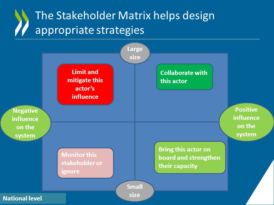 The Stakeholder Matrix helps design appropriate strategies Large size Small size Positive influence on the system Negative influence on the system National level Limit and mitigate this actor's influence Monitor this stakeholder or ignore Collaborate with this actor Bring this actor on board and strengthen their capacity