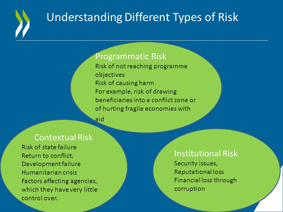 Institutional Risk Security issues, Reputational loss Financial loss through corruption Programmatic Risk Risk of not reaching programme objectives Risk of causing harm For example, risk of drawing beneficiaries into a conflict zone or of hurting fragile economies with aid.