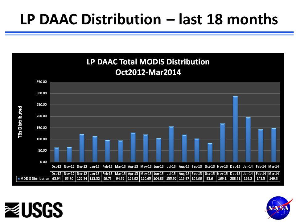 LP DAAC Distribution – last 18 months