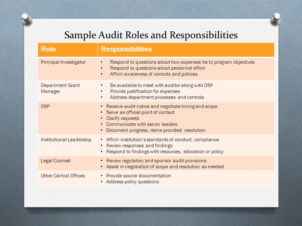 Sample Audit Roles and Responsibilities RoleResponsibilities Principal Investigator Respond to questions about how expenses tie to program objectives Respond to questions about personnel effort Affirm awareness of controls and policies Department Grant Manager Be available to meet with auditor along with OSP Provide justification for expenses Address department processes and controls OSP Receive audit notice and negotiate timing and scope Serve as official point of contact Clarify requests Communicate with senior leaders Document progress, items provided, resolution Institutional Leadership Affirm institution's standards of conduct, compliance Review responses and findings Respond to findings with resources, education or policy Legal Counsel Review regulatory and sponsor audit provisions Assist in negotiation of scope and resolution as needed Other Central Offices Provide source documentation Address policy questions