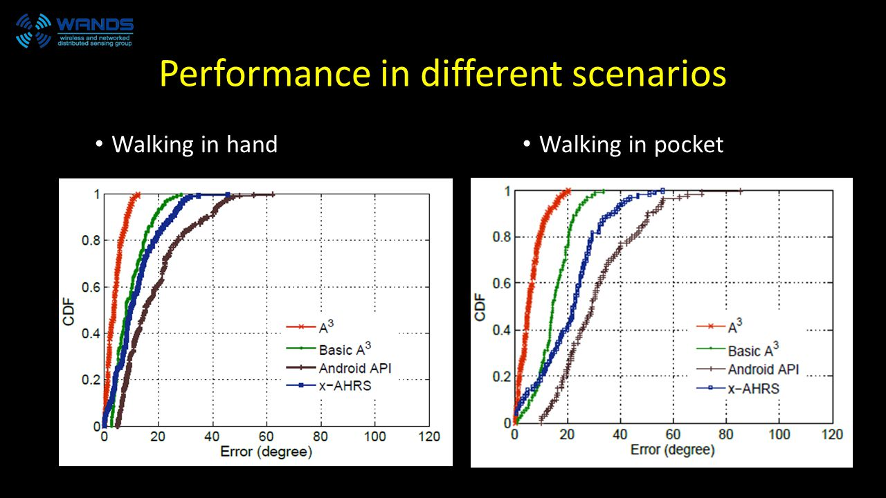 Performance in different scenarios Walking in hand Walking in pocket