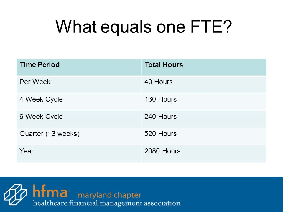 What equals one FTE? Time PeriodTotal Hours Per Week40 Hours 4 Week Cycle160 Hours 6 Week Cycle240 Hours Quarter (13 weeks)520 Hours Year2080 Hours