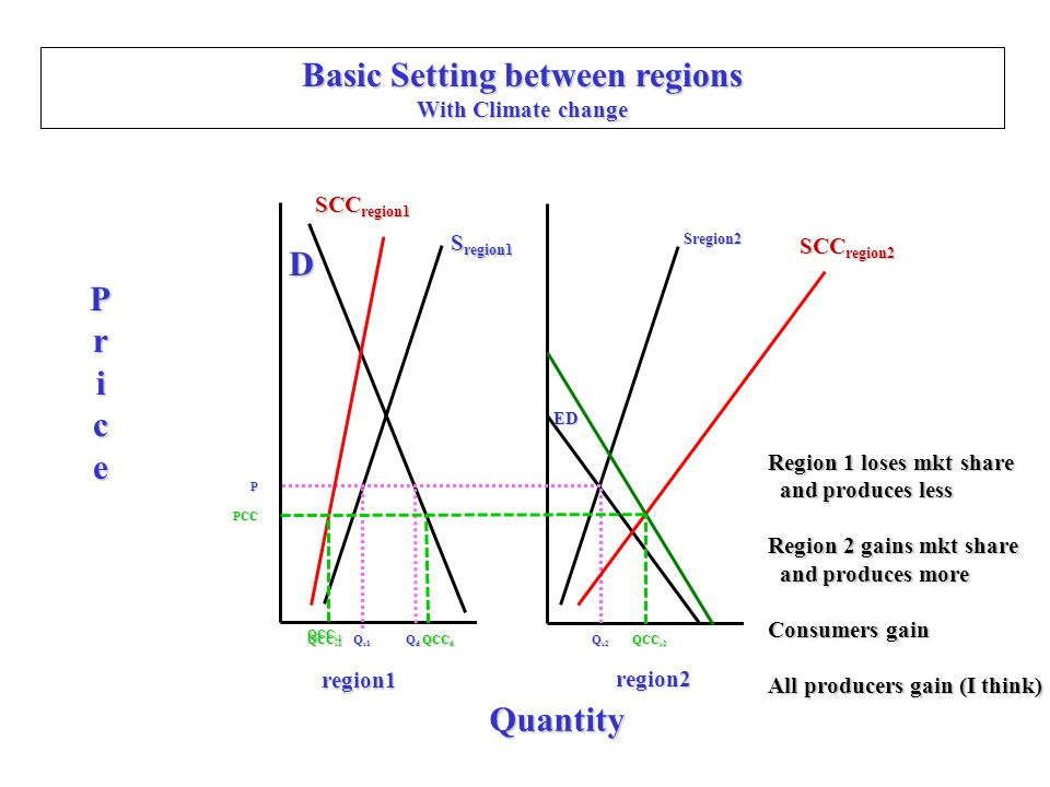 Basic Setting between regions With Climate change D Price Quantity region1 region2 S region1 ED Sregion2 Q s1 QdQdQdQd Q s2 P SCC region1 QCC d Region