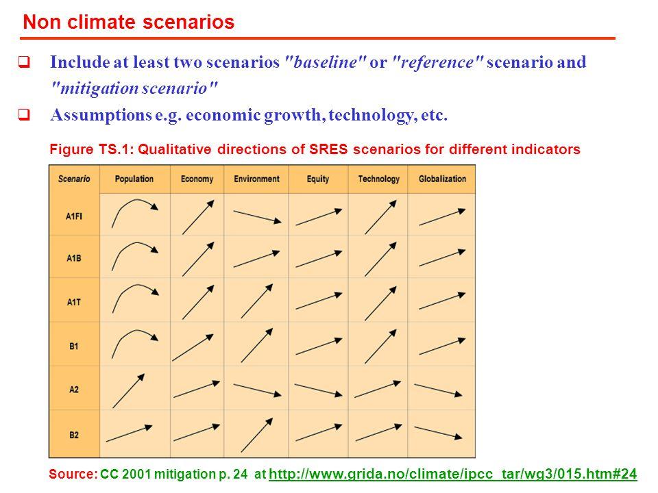 Non climate scenarios  Include at least two scenarios baseline or reference scenario and mitigation scenario  Assumptions e.g.