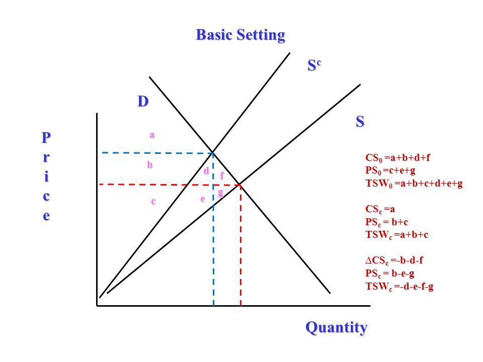D S Price Quantity ScScScSc a b c e d f g CS 0 =a+b+d+f PS 0 =c+e+g TSW 0 =a+b+c+d+e+g CS c =a PS c = b+c TSW c =a+b+c ∆CS c =-b-d-f PS c = b-e-g TSW c =-d-e-f-g