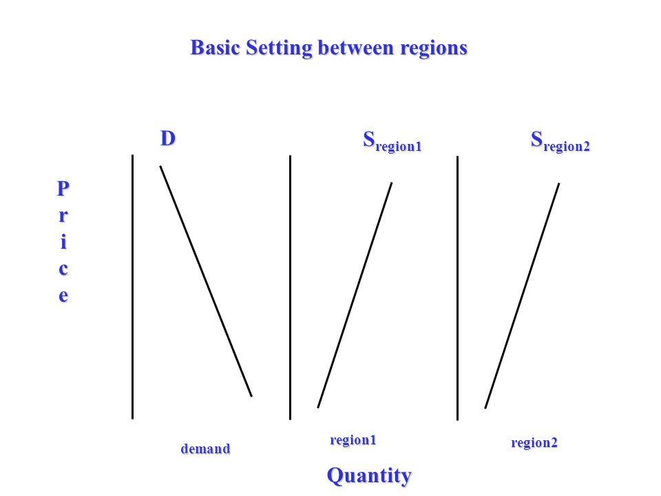 Basic Setting between regions D Price Quantity S region1 S region2 region1 region2 demand