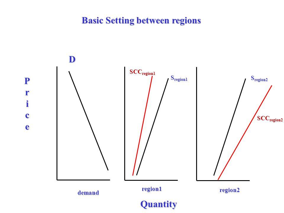 Basic Setting between regions D Price Quantity SCC region1 region1 region2 demand S region1 SCC region2 S region2