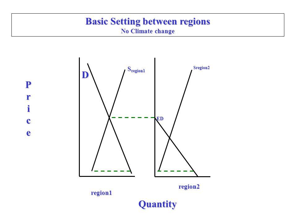 Basic Setting between regions No Climate change D Price Quantity region1 region2 S region1 ED Sregion2