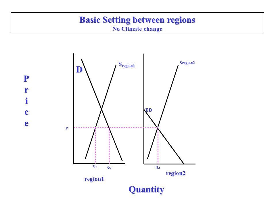 Basic Setting between regions No Climate change D Price Quantity region1 region2 S region1 ED Sregion2 Q s1 QdQdQdQd Q s2 P