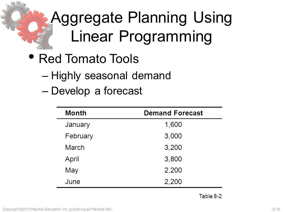 8-15Copyright ©2013 Pearson Education, Inc. publishing as Prentice Hall. Aggregate Planning Using Linear Programming Red Tomato Tools –Highly seasonal