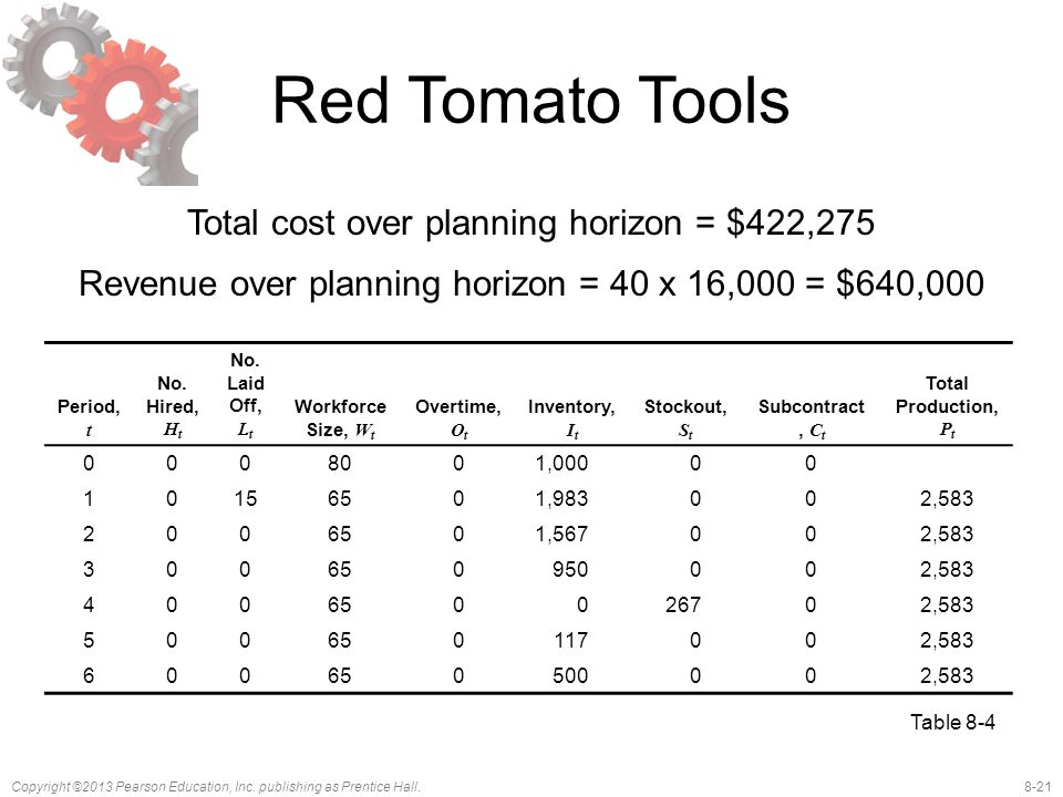 8-21Copyright ©2013 Pearson Education, Inc. publishing as Prentice Hall. Red Tomato Tools Total cost over planning horizon = $422,275 Revenue over pla