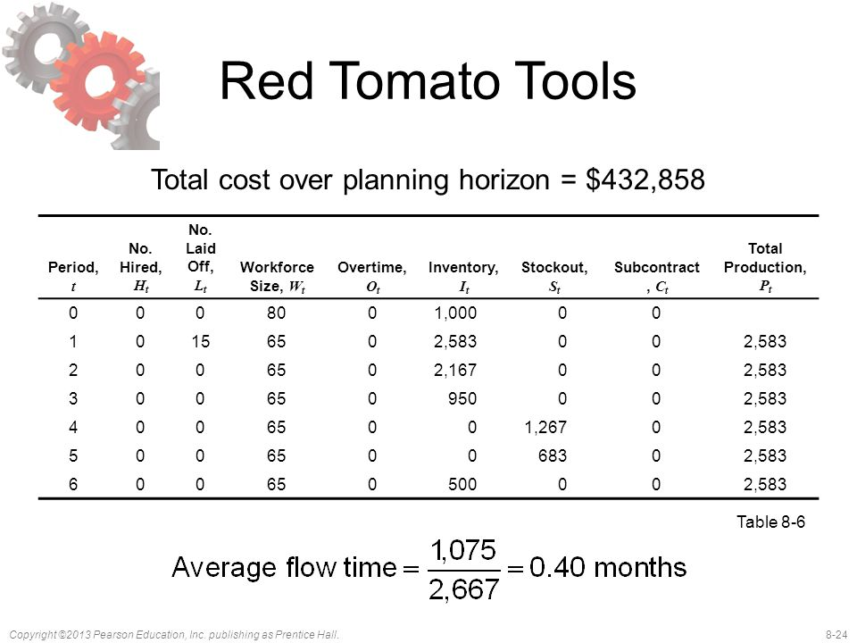 8-24Copyright ©2013 Pearson Education, Inc. publishing as Prentice Hall. Red Tomato Tools Total cost over planning horizon = $432,858 Period, t No. Hi