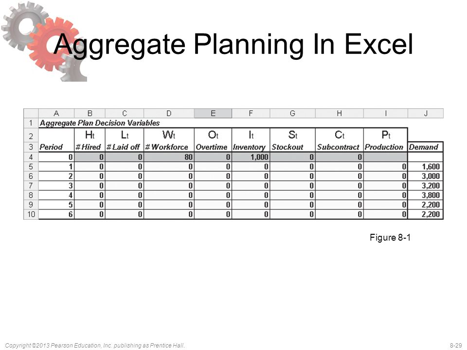 8-29Copyright ©2013 Pearson Education, Inc. publishing as Prentice Hall. Aggregate Planning In Excel Figure 8-1