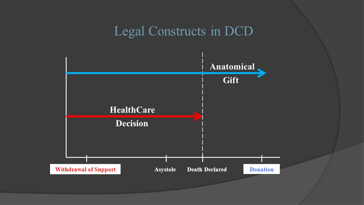 Legal Constructs in DCD Anatomical HealthCare Decision Gift Withdrawal of Support Donation Death Declared Asystole