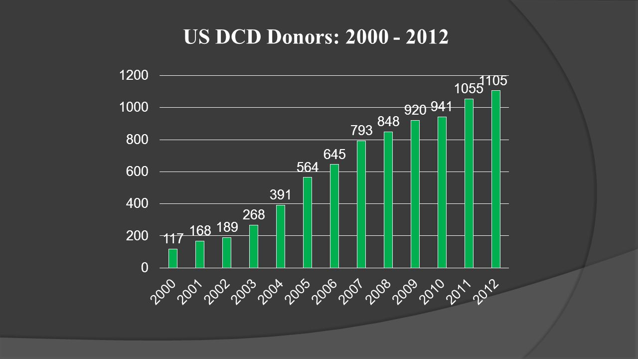 US DCD Donors: 2000 - 2012