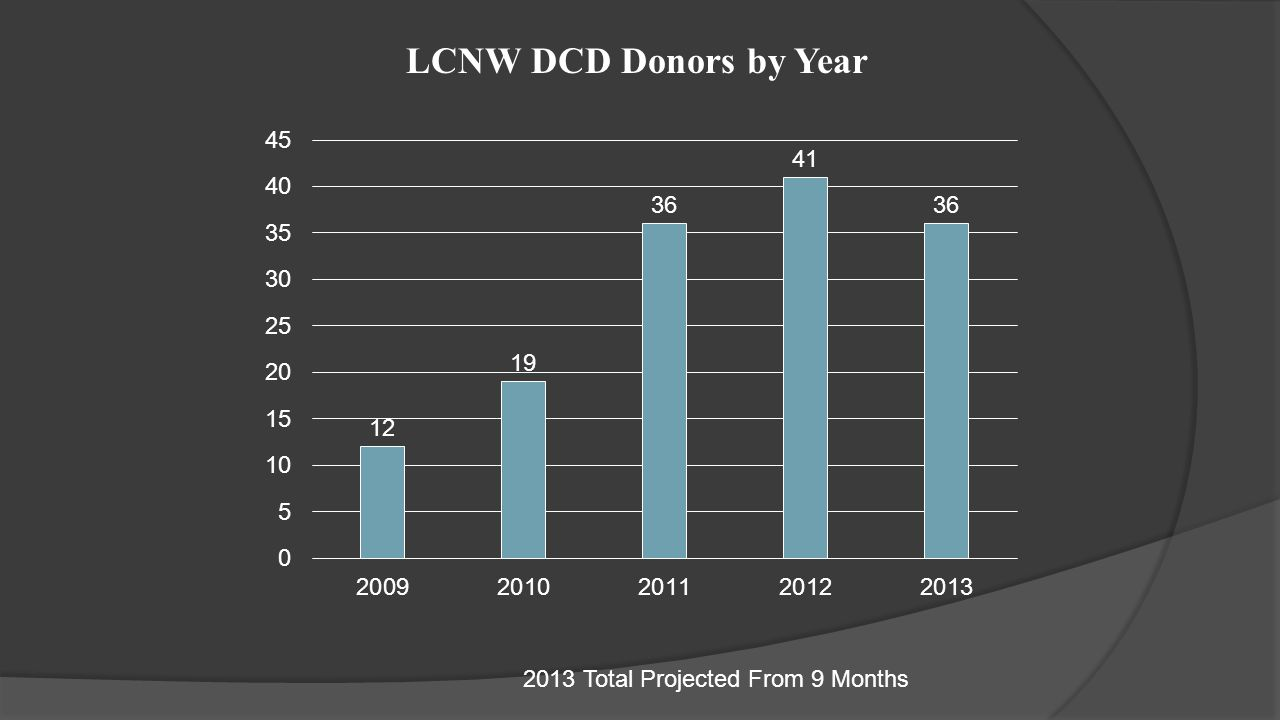 LCNW DCD Donors by Year 2013 Total Projected From 9 Months