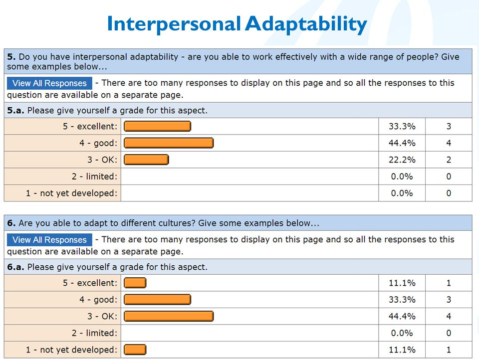 Interpersonal Adaptability