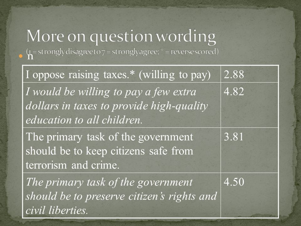 I oppose raising taxes.* (willing to pay)2.88 I would be willing to pay a few extra dollars in taxes to provide high-quality education to all children
