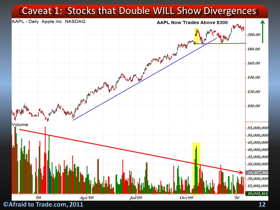 Caveat 1: Stocks that Double WILL Show Divergences