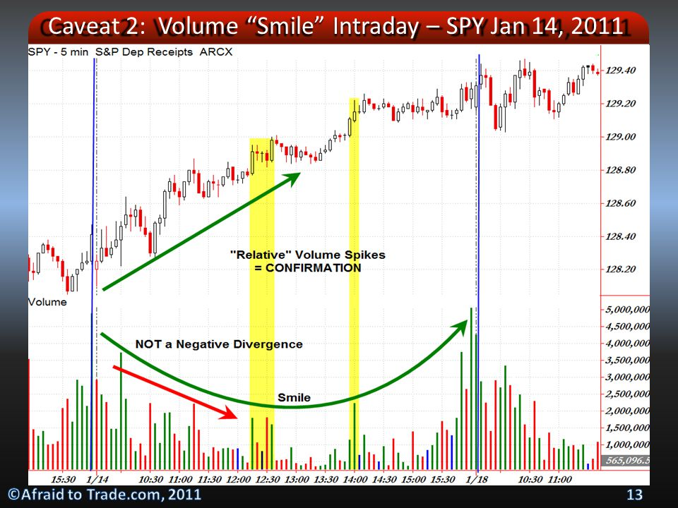 Caveat 2: Volume Smile Intraday – SPY Jan 14, 2011