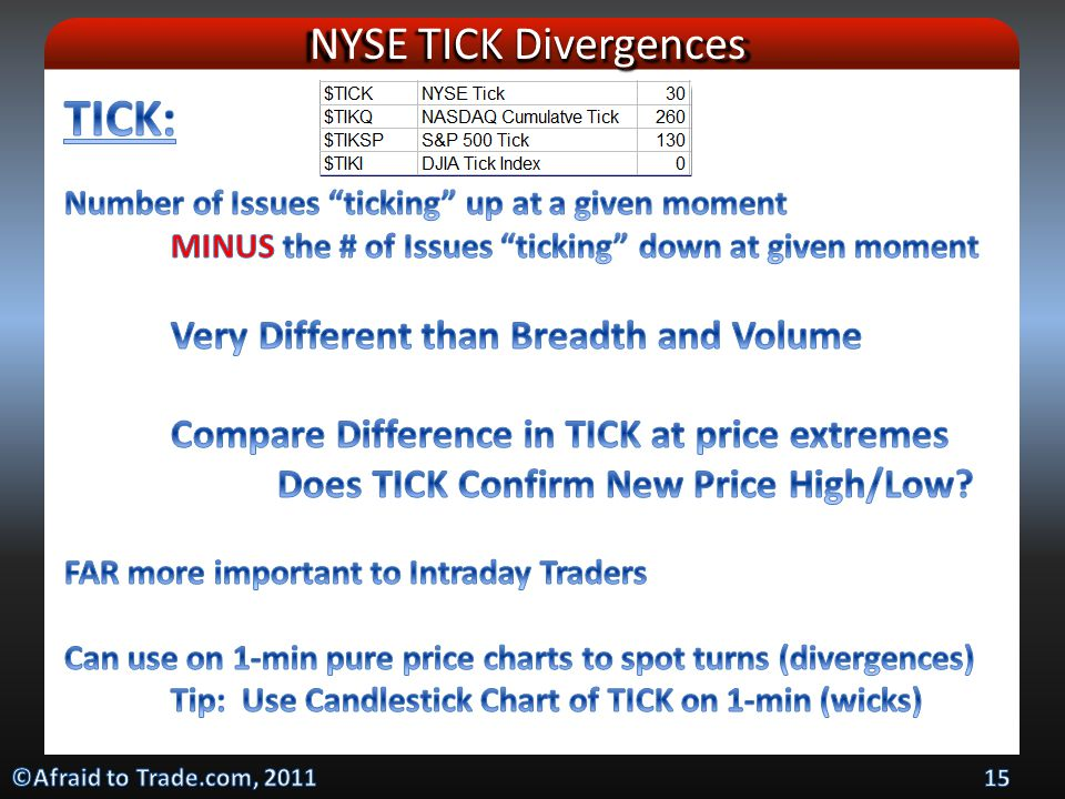NYSE TICK Divergences