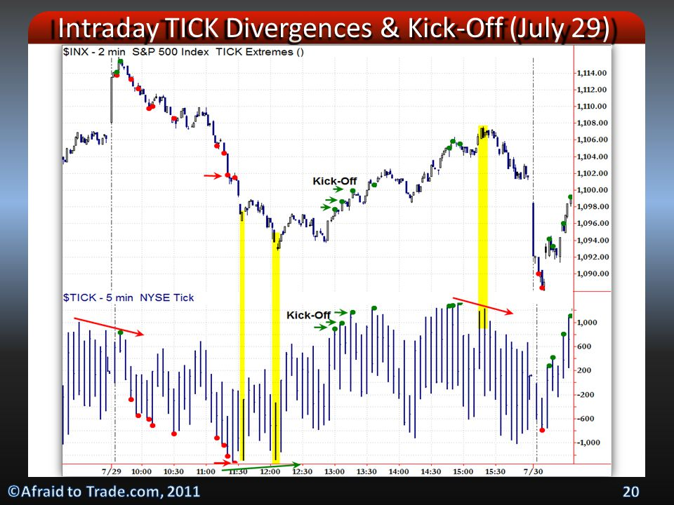 Intraday TICK Divergences & Kick-Off (July 29)