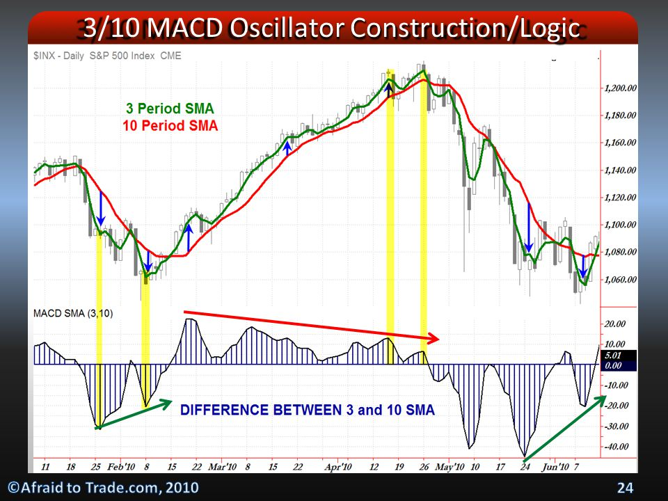 3/10 MACD Oscillator Construction/Logic