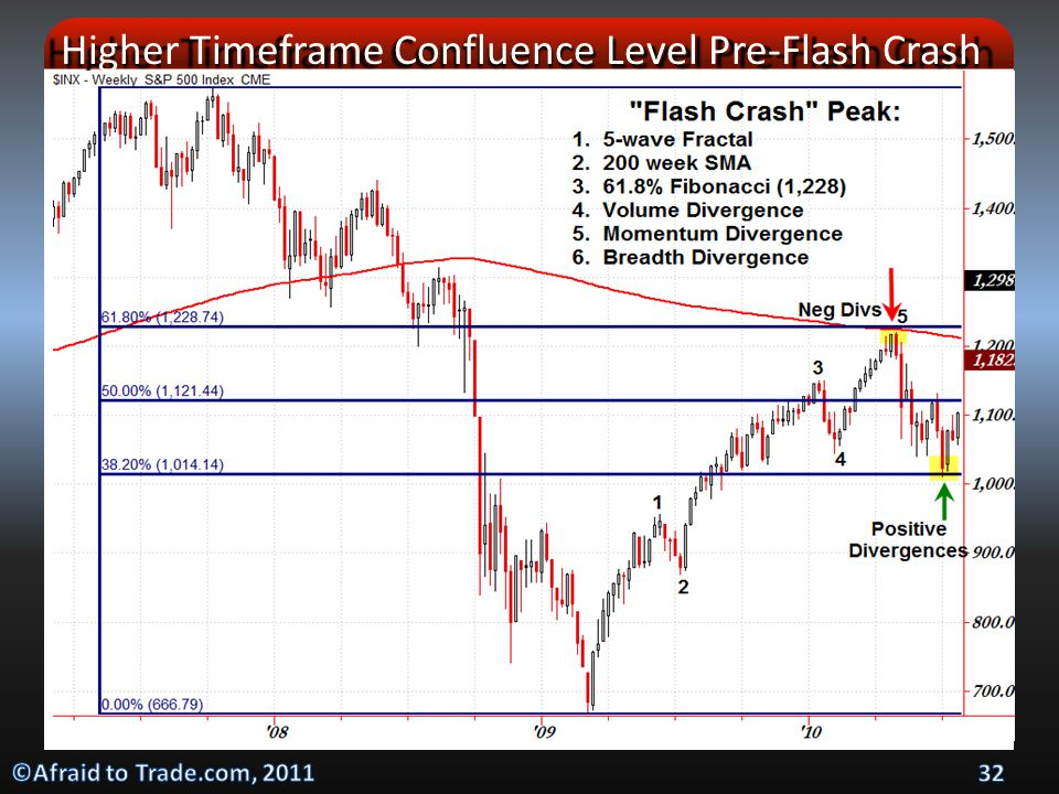 Higher Timeframe Confluence Level Pre-Flash Crash