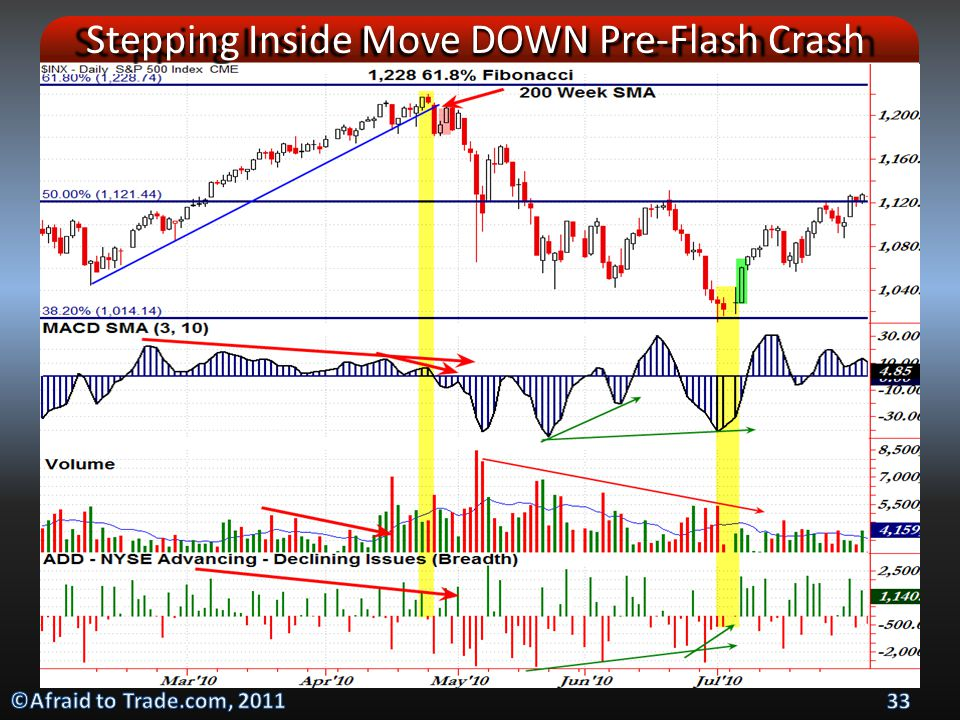 Stepping Inside Move DOWN Pre-Flash Crash