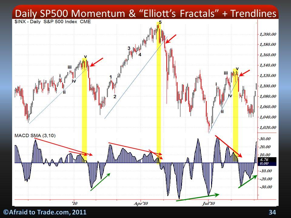 Daily SP500 Momentum & Elliott's Fractals + Trendlines