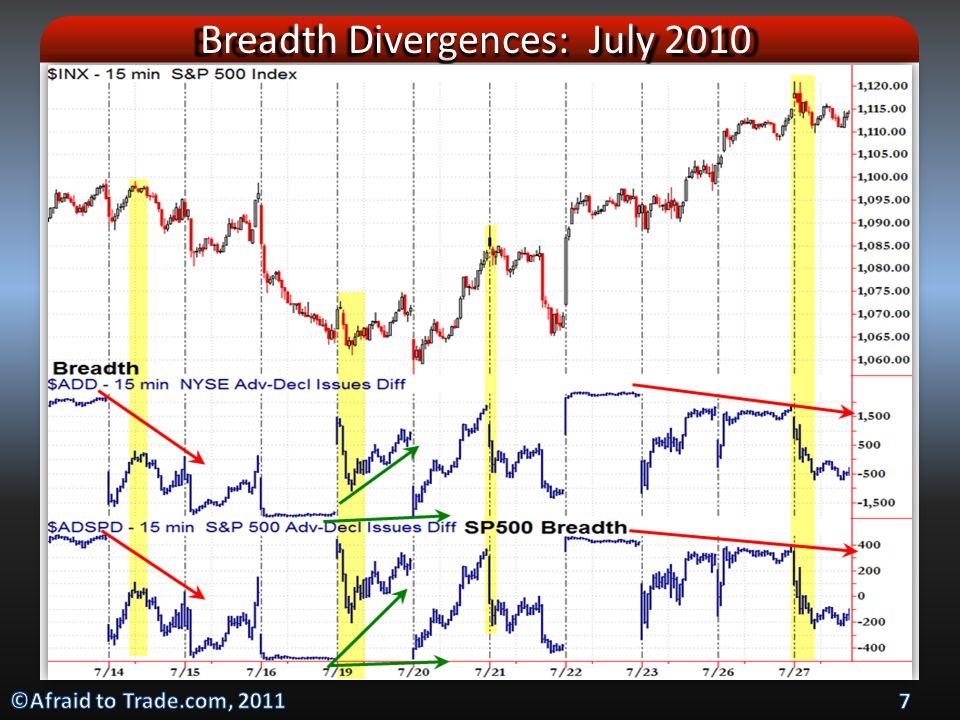 NYSE Breadth Divergences: 30min SPX Dec 2010