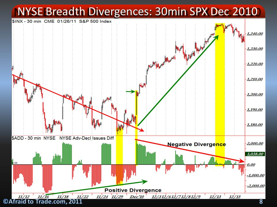 Stepping Inside TICK and Breadth Div: SP500 Jan 20, 2011