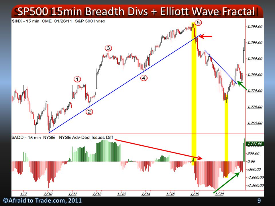 SP500 15min Breadth Divs + Elliott Wave Fractal