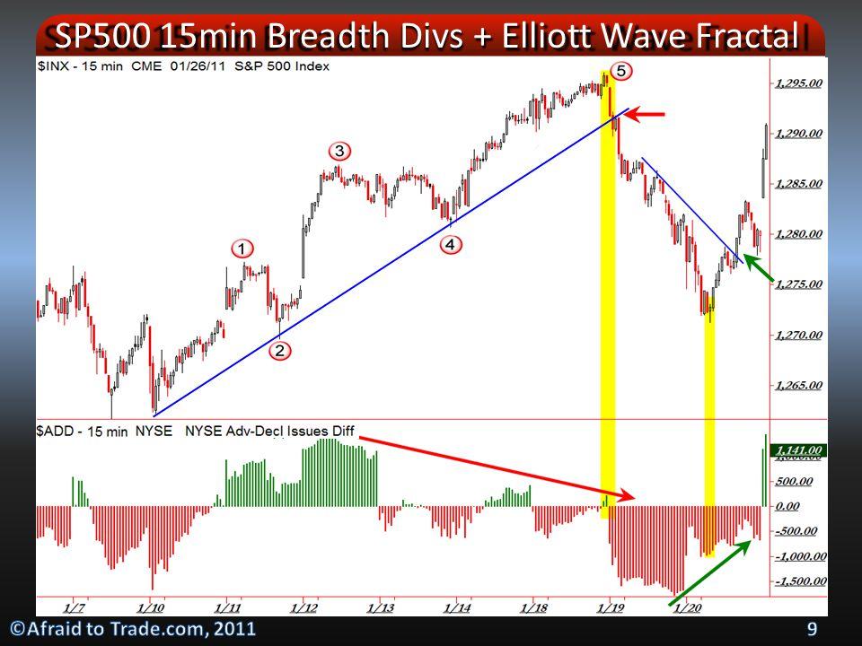 Gold Trade 2: December 7, 2010