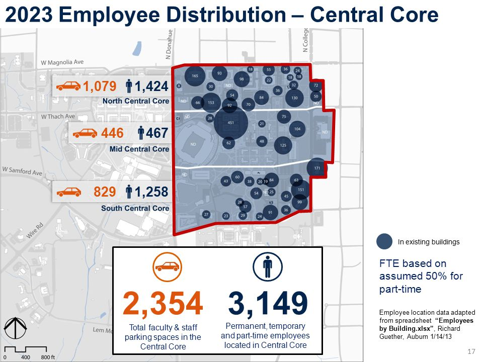 FTE based on assumed 50% for part-time 2023 Employee Distribution – Central Core 17 Employee location data adapted from spreadsheet Employees by Building.xlsx , Richard Guether, Auburn 1/14/13 In existing buildings 446 467 1,079 1,424 829 1,258 2,354 Total faculty & staff parking spaces in the Central Core 3,149 Permanent, temporary and part-time employees located in Central Core